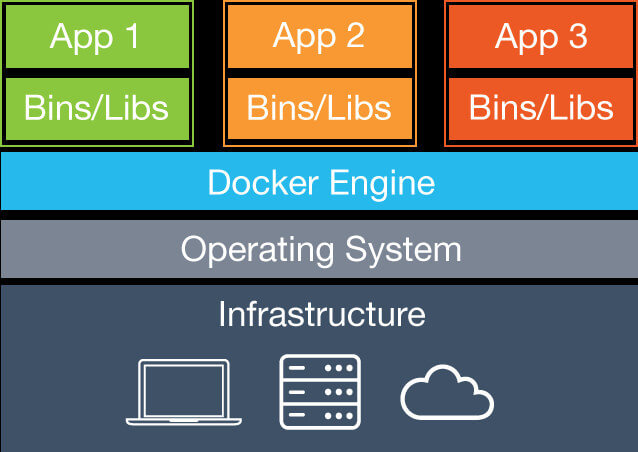 Installer Docker sous Windows