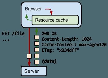 Optimiser WordPress - mise en cache du navigateur