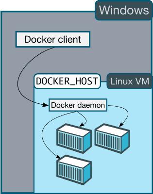 Installer Docker sous Windows